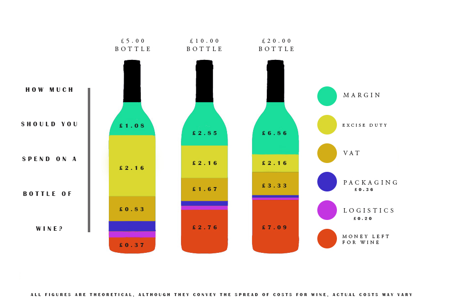 Strongest Alcohol In The World >> How Much Should You Spend On A Bottle Of Wine?